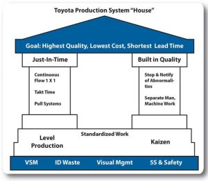 Toyota Lean